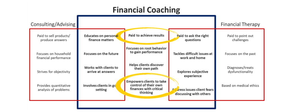 why should hire a financial coach